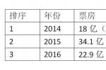 9月影市聚焦:大盘屡创新低 单月票房跌至谷底
