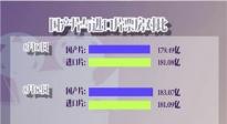0814国产票房逆袭 张歆艺资助《二十二》不含糊