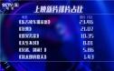 周末市场调查:《东方快车谋杀案》夺单日冠军