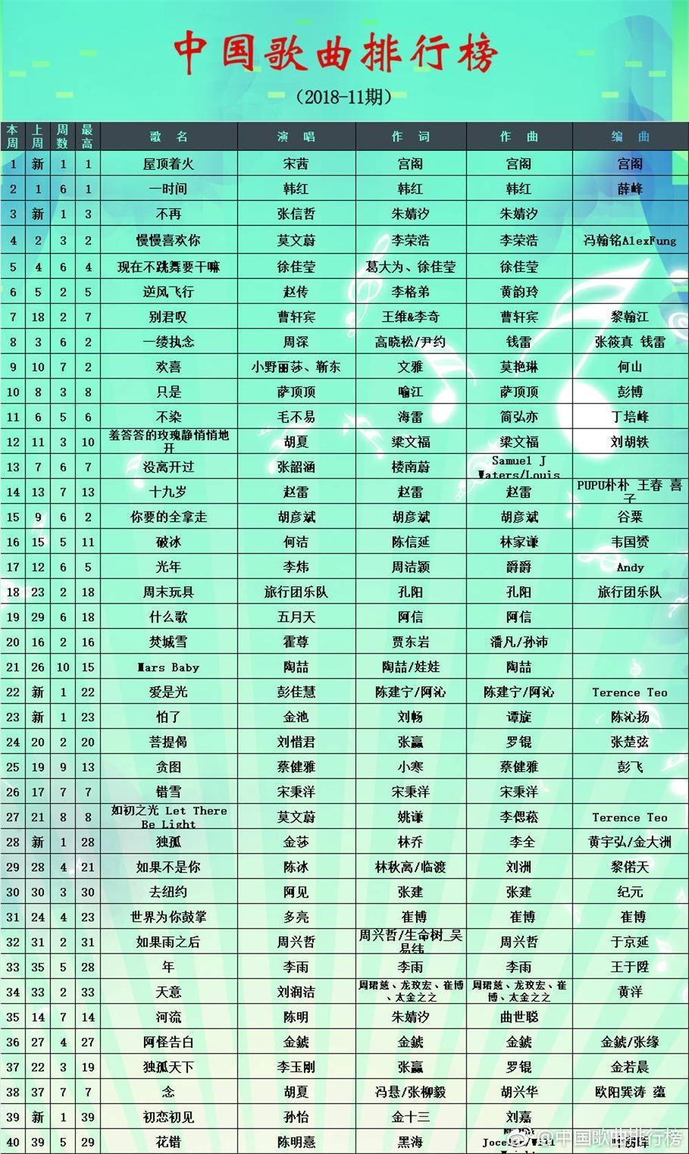 2018新歌曲排行榜_抖音歌曲排行榜在哪里 抖音音乐2018排行榜怎么看
