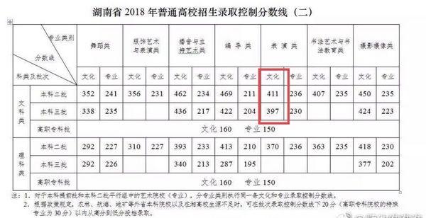 """吹过了?易烊千玺成绩被指""""谎报"""" 网曝只超76"""