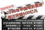 国家电影局:2018年中国电影票房首次突破600亿