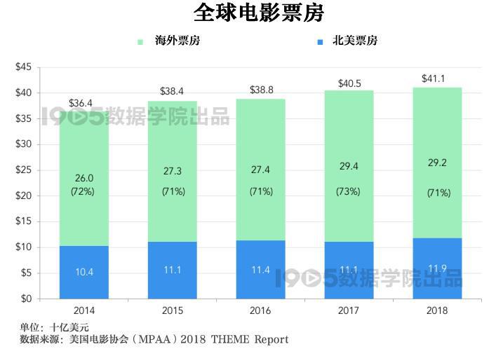 解析2018美国电影协会报告 全球银幕总数增长7%