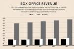 普華永道預測:中國將在明年成全球最大電影市場