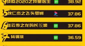 网影周榜丨《青簪锁三千》夺得榜首,整体热度较低